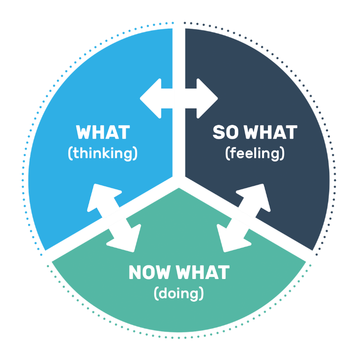 What? So what? Now what? framework. Source: GMC