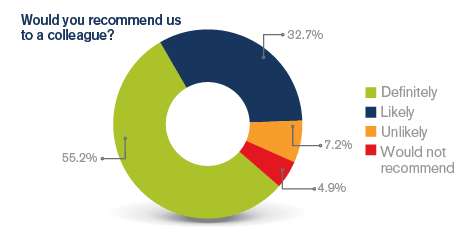 Pie chart showing the percentage of members surveyed that are likely to or would definitely recommend the MDU.