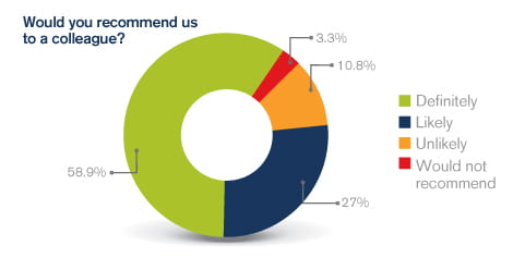 Graph showing whether you would recommend us