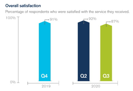 Graph showing satisfaction with our service