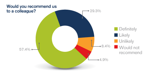 Pie chart showing that over 86% of members surveyed are likely to or would definitely recommend the MDU.