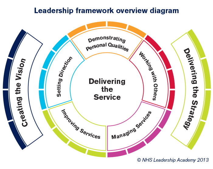 leadership models and competency frameworks Organization design competency frameworks 'competency frameworks, models because as the article i mentioned above on leadership competence frameworks says.